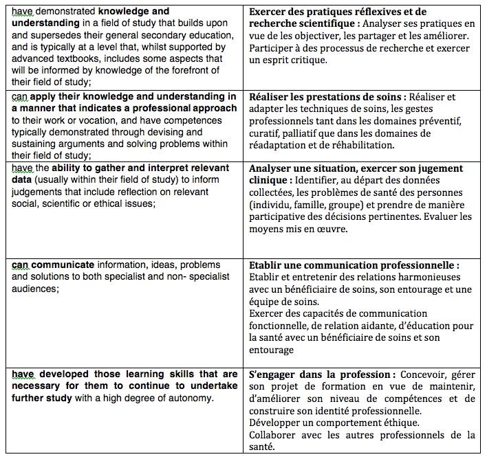 Competences Learning Outcomes Approche Programme Blog De M Rcel